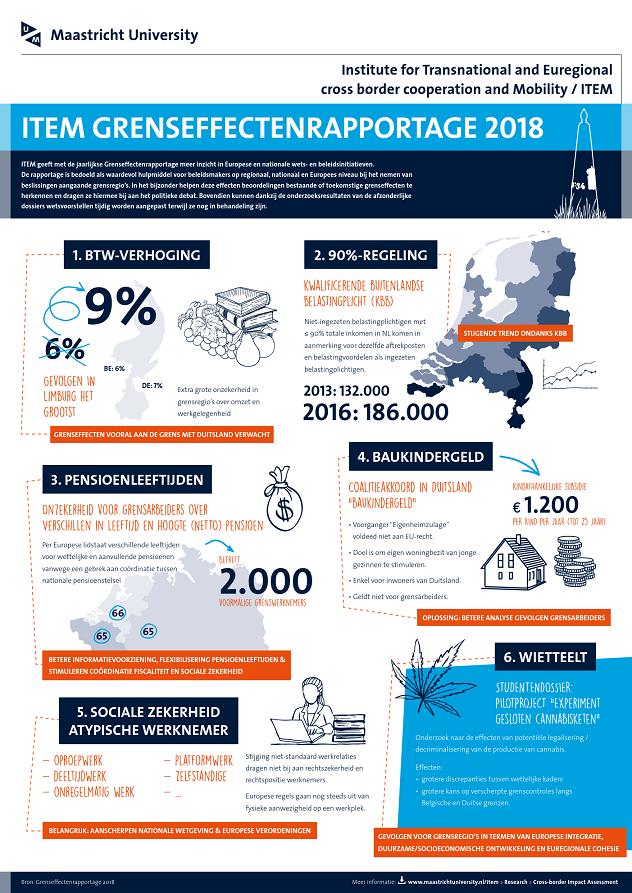 ITEM cross-border impact assessment 2018